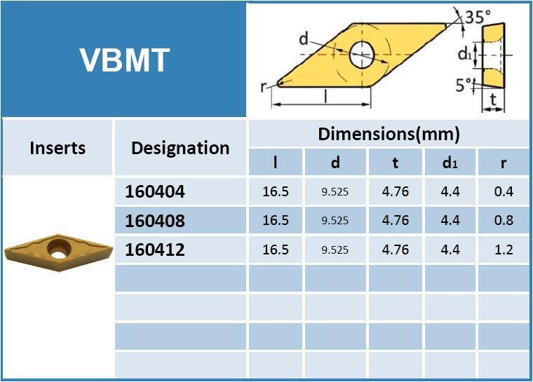 VASTTA | Precision Standard And Custom Carbide Inserts Solutions